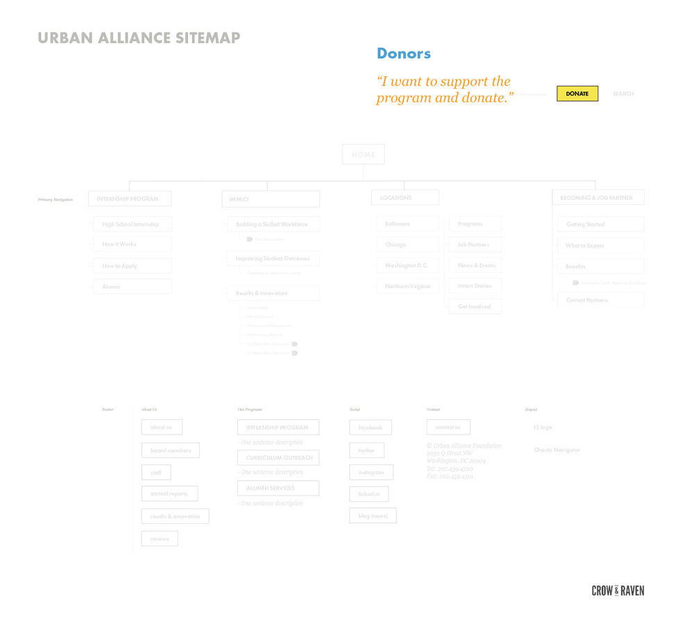 Sitemap screen 4