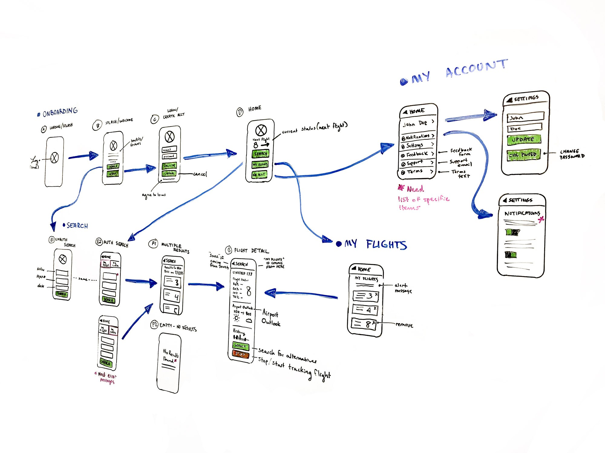 Sketches of user workflows